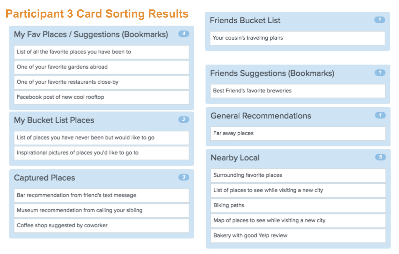 Card sorting of 3rd participant