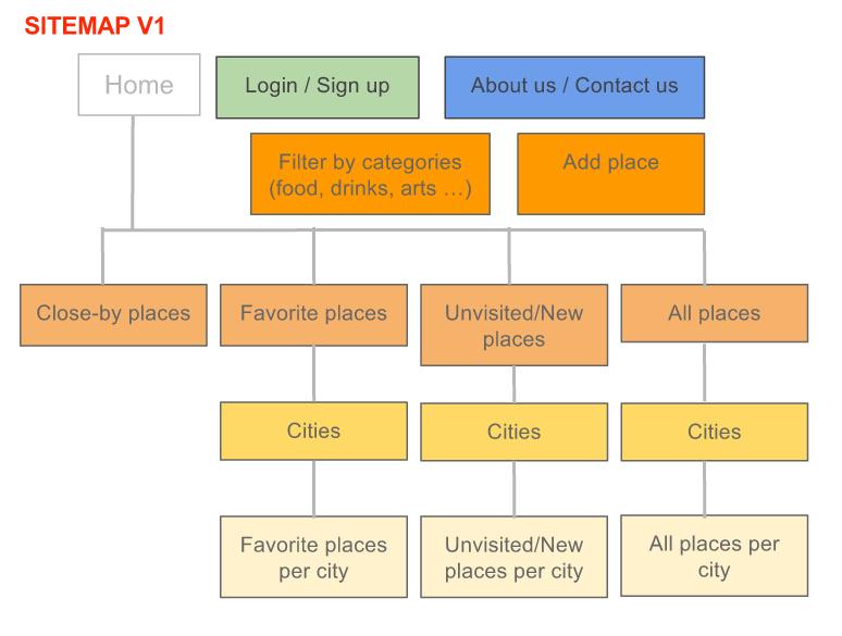 Sitemap v1