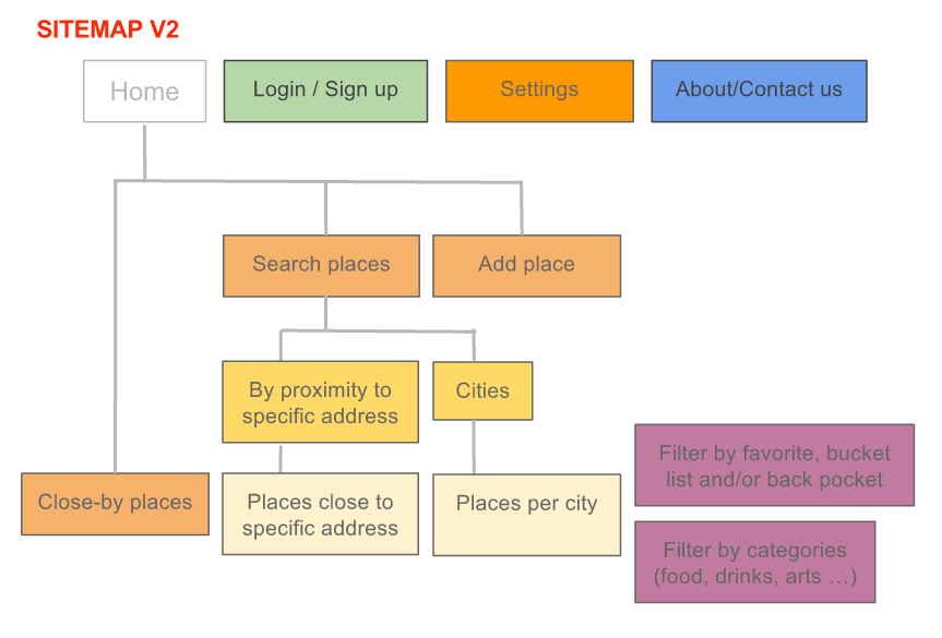 Sitemap v2