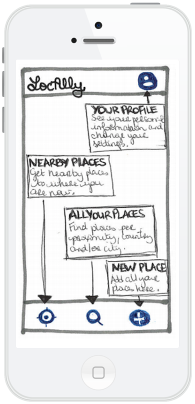 Features walkthrough wireframe