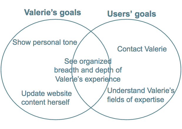 Venn diagram of Valerie and users